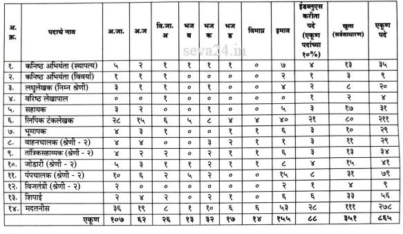 midc-bharti-2019